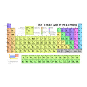 periodic table color name plate - Periodic Table Name Plate