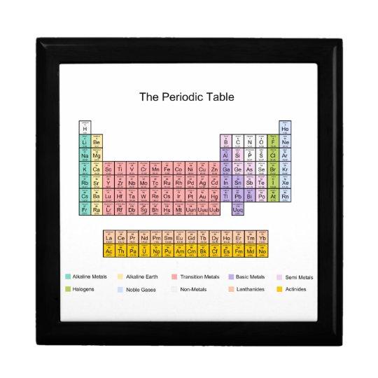 Periodic Table gift box