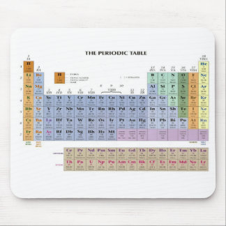 periodic table mouse mats