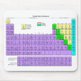 Periodic Table (Mousepad) Mouse Pad