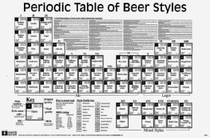 Stupendous Beer Periodic Table T Shirts T Shirt Design Printing Home Interior And Landscaping Ferensignezvosmurscom