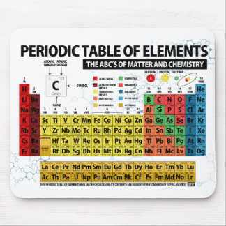 PERIODIC TABLE OF ELEMENTS - 2018 MOUSE PAD