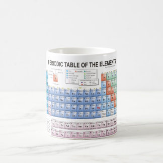 Periodic Table of Elements Fully Updated Coffee Mug
