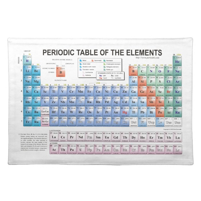 Periodic Table Of Elements Fully Updated Placemat Zazzle