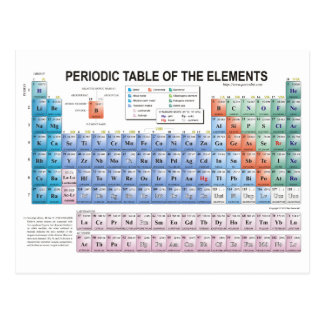 Periodic Table of Elements Fully Updated Postcard