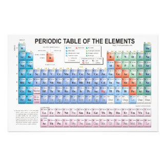 Periodic Table of Elements Fully Updated Stationery