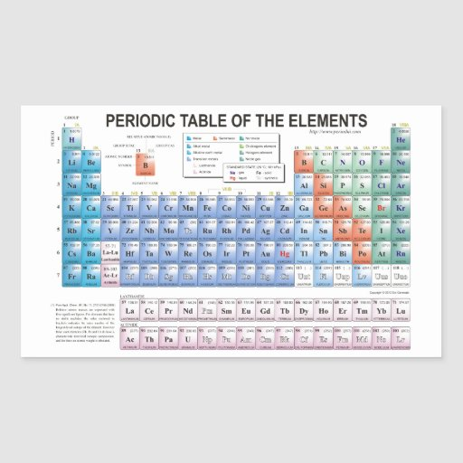 Periodic table of elements fully updated rectangle for C table of elements