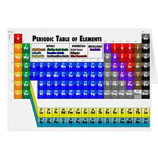 Periodic table of elements greeting cards zazzle for C table of elements