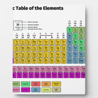 Periodic Table of Elements Plaque