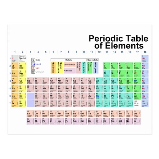 Periodic table of elements postcard zazzle for Periodic table 85 elements