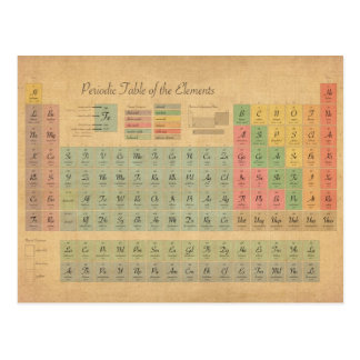 Periodic Table of Elements Postcards