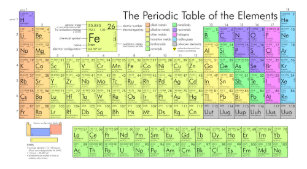 Periodic table posters zazzle periodic table of elements poster urtaz Gallery