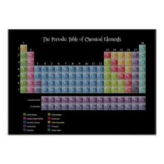 Periodic Table of Elements Print Posters