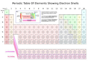 Periodic table of chemical elements posters zazzle periodic table of elements showing electron shells poster urtaz Image collections