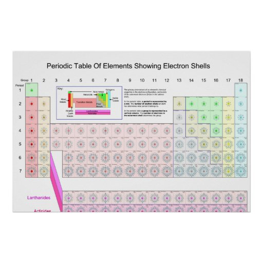 Periodic table of elements showing electron shells poster for C table of elements