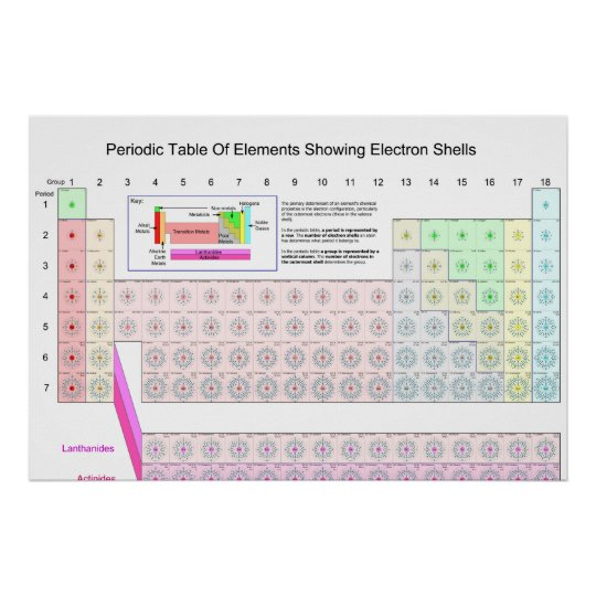periodic table of elements showing electron shells poster - Periodic Table Of Elements Showing Electron Shells