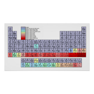 Periodic Table of Elements Showing Half Life Chart Print