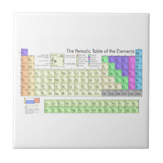 Periodic table of elements tile