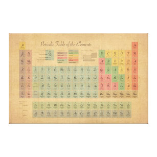 periodic table of elements vintage style canvas print - Periodic Table Of Elements Vintage