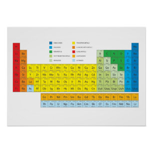 Periodic table posters zazzle periodic table of elements wall chart urtaz Choice Image