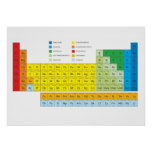 Periodic Table of Elements Wall Chart Poster