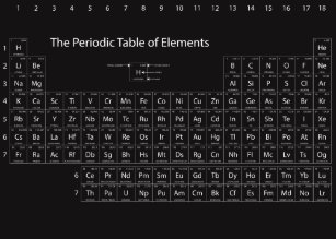 Periodic table posters zazzle periodic table of elements wall poster urtaz Choice Image