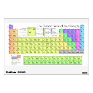 Periodic table of elements wall graphic