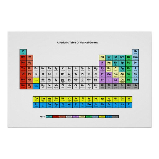 Periodic Table of Music Genres Posters