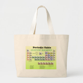 Periodic Table of rejected Elements Tote Bag
