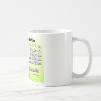 Periodic Table of rejected Elements Coffee Mug