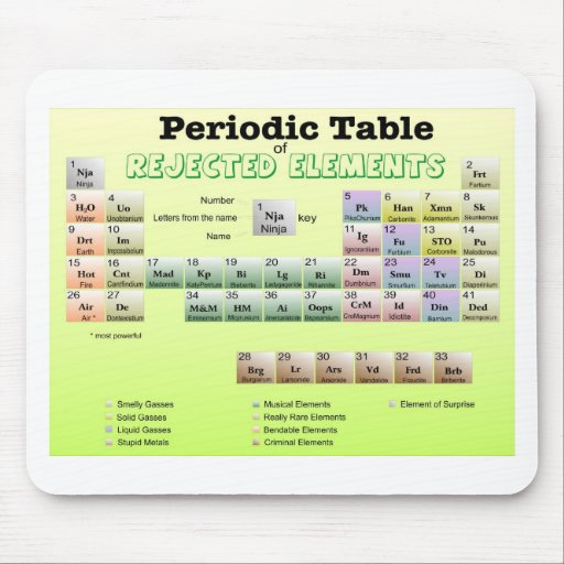 Periodic Table of rejected Elements Mouse Pad