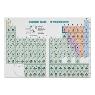 Periodic Table of the Chemical Elements Poster