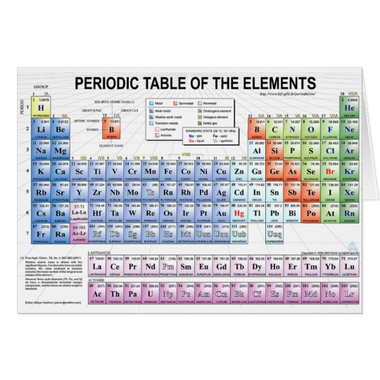 Periodic Table of the Elements Card