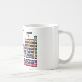 Periodic table of the Elements. Coffee Mug