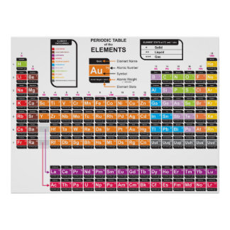 Periodic Table of the Elements Two Posters