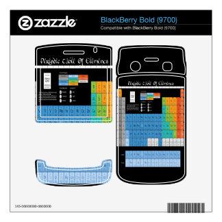 Periodic Table BlackBerry Skins