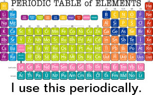 Periodic table posters zazzle periodically periodic table of elements poster urtaz Choice Image