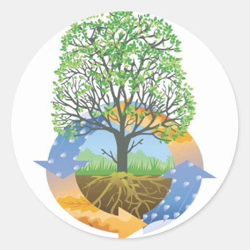 Permaculture Etiquetas Redondas