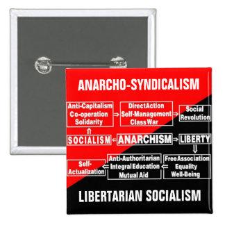 perno libertario del socialismo del anarcho-sindic pin cuadrado