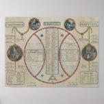 Perpetual Republican Calendar, June 1801 Posters