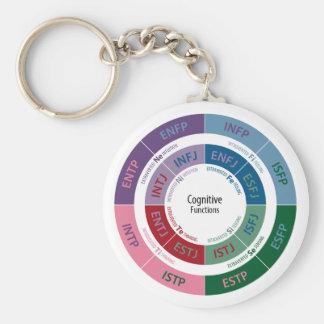 Personalidad de MBTI: Carta cognoscitiva de la Llavero Redondo Tipo Pin