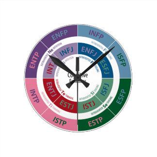 Personalidad de MBTI: Carta cognoscitiva de la Reloj Redondo Mediano