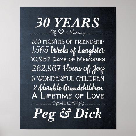 Personalized Chalk Wedding Anniversary Milestones Poster