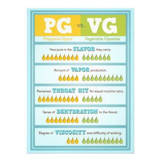 PG vs VG Infographic Personalized Invitations