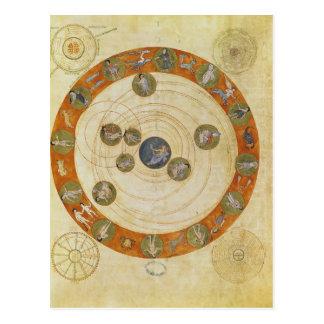 Phenomena of Aratus, cosmological diagram Postcard