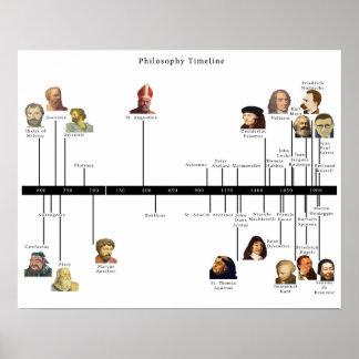 Philosophy Timeline Poster