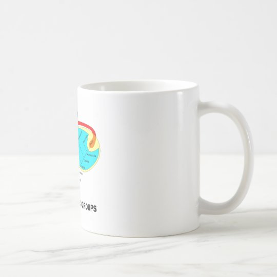Phylogenetic Groups (Mammalia) You Are Here Coffee Mug
