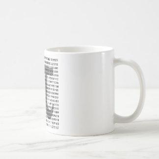 Pi by the Numbers Coffee Mug