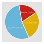 Pie Charts roundel poster
