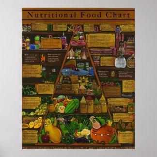 Pirámide de alimentación alimenticia posters